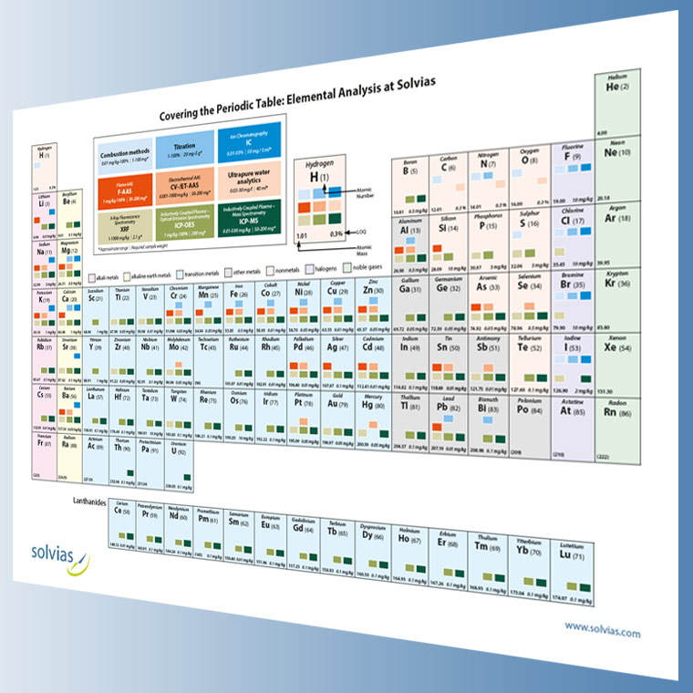 Covering The Periodic Table Elemental Analysis At Solvias Solvias